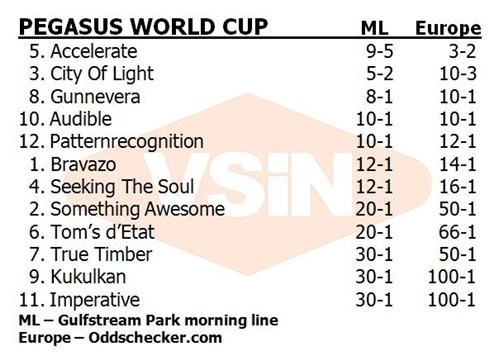 Pegasus_World_Cup_comparison