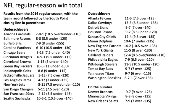 2016 NFL win total chart